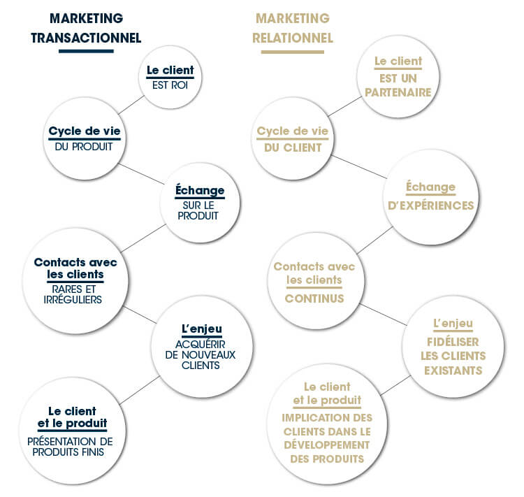Marketing Transactionnel Relationnel